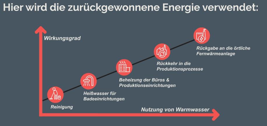 Energie verwendet