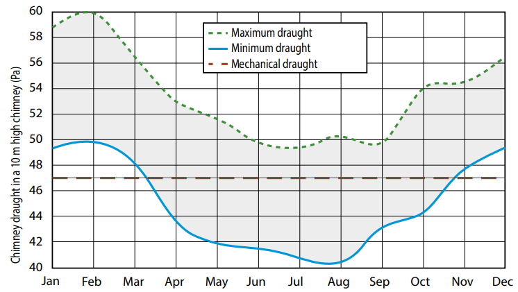 Annual variations in chimney draught